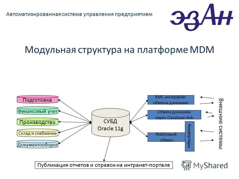 Автоматизированная система управления предприятием Модульная структура на платформе MDM СУБД Oracle 11g Подготовка Финансовый учет Производство Склад и снабжение Документооборот XML-интерфейс обмена данными Внешние системы Обмен данными через Databas