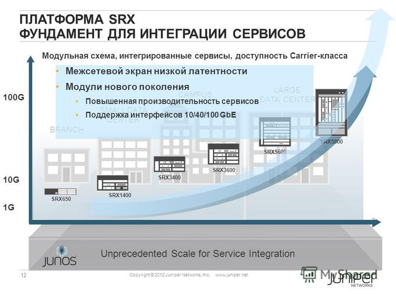 12 Copyright © 2012 Juniper Networks, Inc. www.juniper.net SMALL DATA CENTER ПЛАТФОРМА SRX ФУНДАМЕНТ ДЛЯ ИНТЕГРАЦИИ СЕРВИСОВ Unprecedented Scale for Service Integration 100G 10G 1G BRANCH CAMPUS LARGE DATA CENTER SRX5600 SRX3600 SRX3400 SRX5800 SRX65