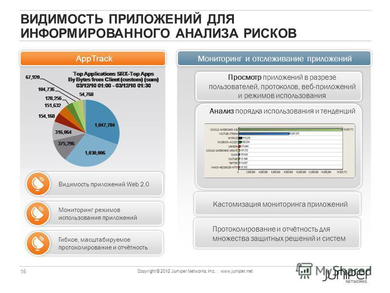 16 Copyright © 2012 Juniper Networks, Inc. www.juniper.net Мониторинг и отслеживание приложений AppTrack ВИДИМОСТЬ ПРИЛОЖЕНИЙ ДЛЯ ИНФОРМИРОВАННОГО АНАЛИЗА РИСКОВ Просмотр приложений в разрезе пользователей, протоколов, веб-приложений и режимов исполь