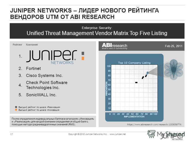 17 Copyright © 2012 Juniper Networks, Inc. www.juniper.net JUNIPER NETWORKS – ЛИДЕР НОВОГО РЕЙТИНГА ВЕНДОРОВ UTM ОТ ABI RESEARCH Enterprise Security: Unified Threat Management Vendor Matrix Top Five Listing После определения индивидуальных баллов в к