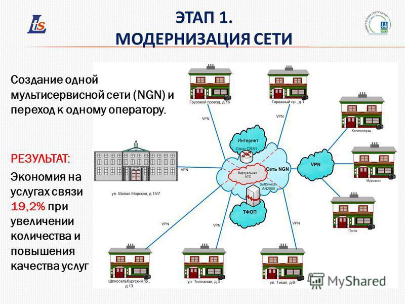 ЭТАП 1. МОДЕРНИЗАЦИЯ СЕТИ Создание одной мультисервисной сети (NGN) и переход к одному оператору. РЕЗУЛЬТАТ: Экономия на услугах связи 19,2% при увеличении количества и повышения качества услуг