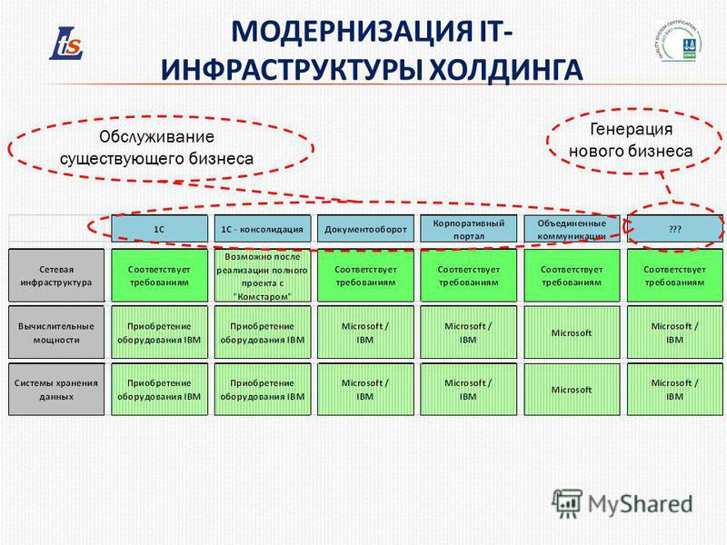 МОДЕРНИЗАЦИЯ IT- ИНФРАСТРУКТУРЫ ХОЛДИНГА Обслуживание существующего бизнеса Генерация нового бизнеса