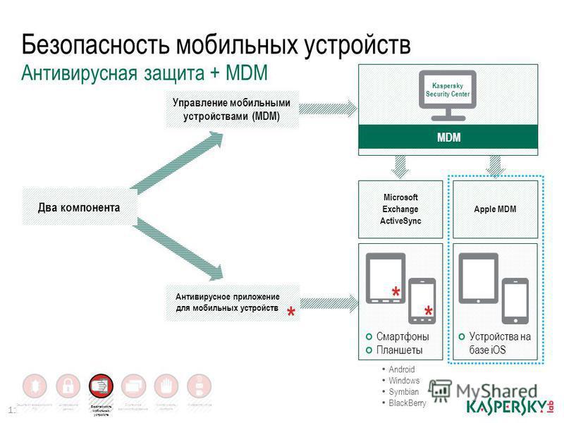 Инфраструктура Безопасность мобильных устройств 11 Антивирусная защита + MDM Microsoft Exchange ActiveSync Apple MDM Управление мобильными устройствами (MDM) Антивирусное приложение для мобильных устройств * * Смартфоны Планшеты Устройства на базе iO