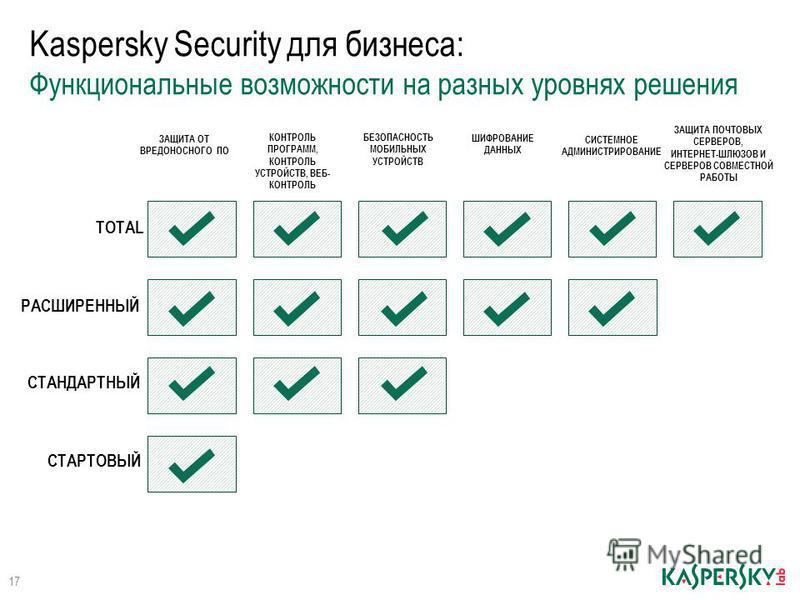Kaspersky Security для бизнеса: Функциональные возможности на разных уровнях решения ЗАЩИТА ОТ ВРЕДОНОСНОГО ПО КОНТРОЛЬ ПРОГРАММ, КОНТРОЛЬ УСТРОЙСТВ, ВЕБ- КОНТРОЛЬ БЕЗОПАСНОСТЬ МОБИЛЬНЫХ УСТРОЙСТВ ШИФРОВАНИЕ ДАННЫХ СИСТЕМНОЕ АДМИНИСТРИРОВАНИЕ ЗАЩИТА