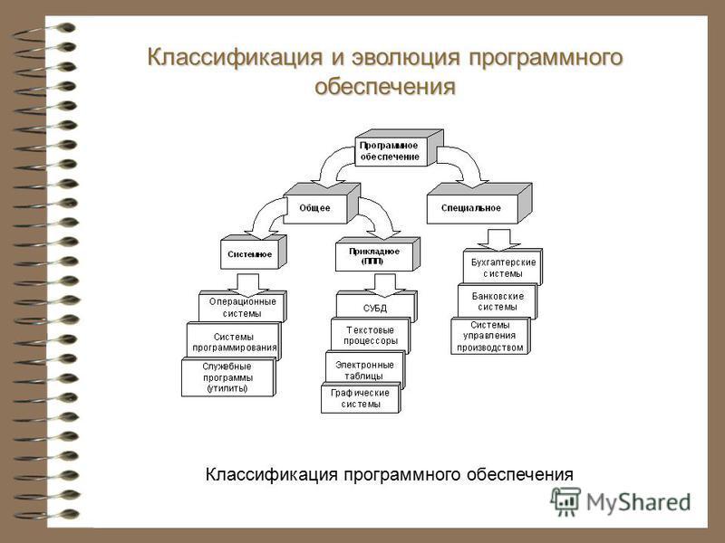 Классификация и эволюция программного обеспечения Классификация программного обеспечения