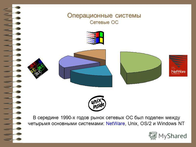 В середине 1990-х годов рынок сетевых ОС был поделен между четырьмя основными системами: NetWare, Unix, OS/2 и Windows NT Операционные системы Сетевые ОС