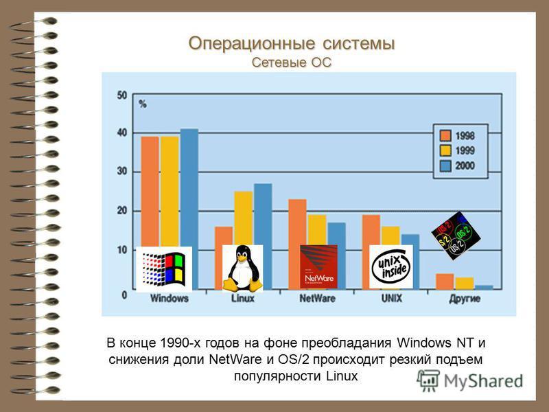 В конце 1990-х годов на фоне преобладания Windows NT и снижения доли NetWare и OS/2 происходит резкий подъем популярности Linux Операционные системы Сетевые ОС