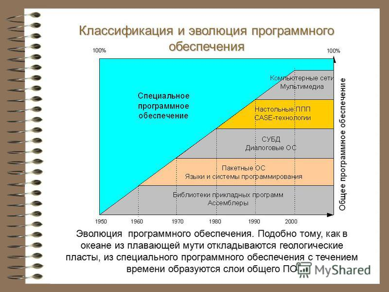Классификация и эволюция программного обеспечения Эволюция программного обеспечения. Подобно тому, как в океане из плавающей мути откладываются геологические пласты, из специального программного обеспечения с течением времени образуются слои общего П
