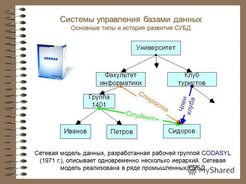 Сетевая модель данных, разработанная рабочей группой CODASYL (1971 г.), описывает одновременно несколько иерархий. Сетевая модель реализована в ряде промышленных СУБД Системы управления базами данных Основные типы и история развития СУБД