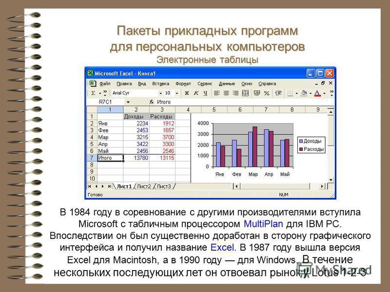 В 1984 году в соревнование с другими производителями вступила Microsoft с табличным процессором MultiPlan для IBM PC. Впоследствии он был существенно доработан в сторону графического интерфейса и получил название Excel. В 1987 году вышла версия Excel