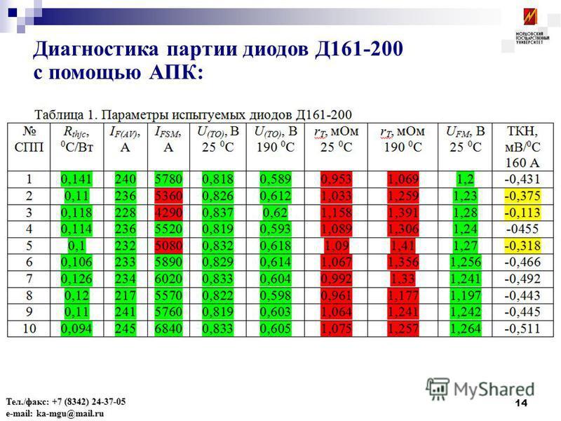 14 Диагностика партии диодов Д161-200 с помощью АПК: Тел./факс: +7 (8342) 24-37-05 e-mail: ka-mgu@mail.ru