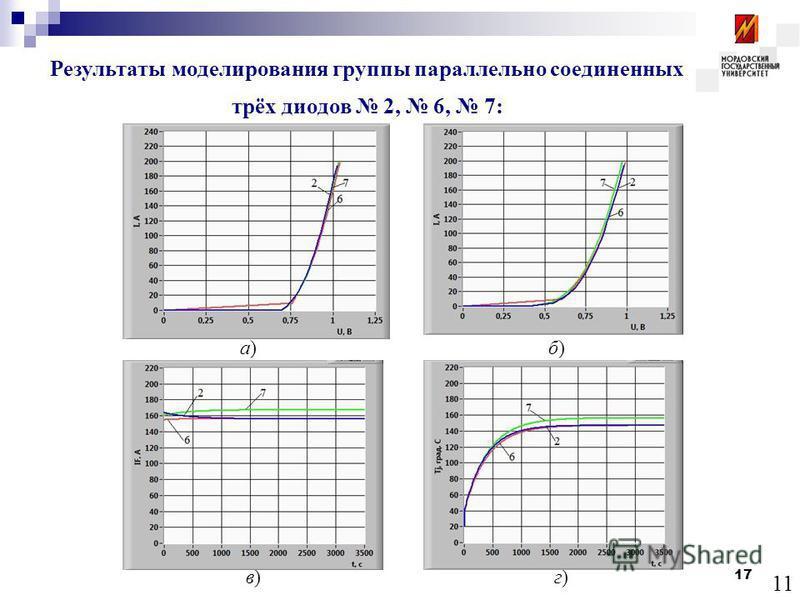 17 11 а)а)б)б) в)в)г)г) Результаты моделирования группы параллельно соединенных трёх диодов 2, 6, 7: