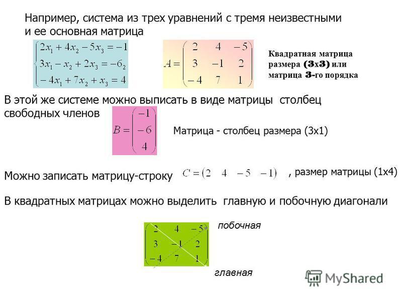 В этой же системе можно выписать в виде матрицы столбец свободных членов Матрица - столбец размера (3 х 1) Можно записать матрицу-строку, размер матрицы (1 х 4) Например, система из трех уравнений с тремя неизвестными и ее основная матрица Квадратная