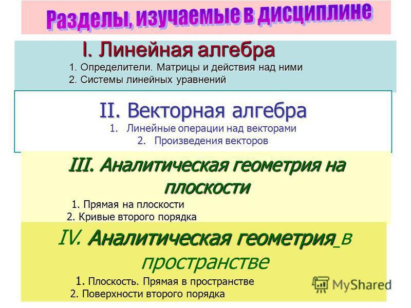 I. Линейная алгебра 1. Определители. Матрицы и действия над ними 2. Системы линейных уравнений I. Линейная алгебра 1. Определители. Матрицы и действия над ними 2. Системы линейных уравнений II. Векторная алгебра 1. Линейные операции над векторами 2.