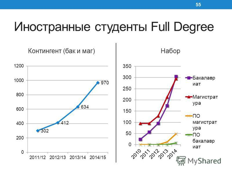 Иностранные студенты Full Degree Контингент (бак и маг)Набор 55