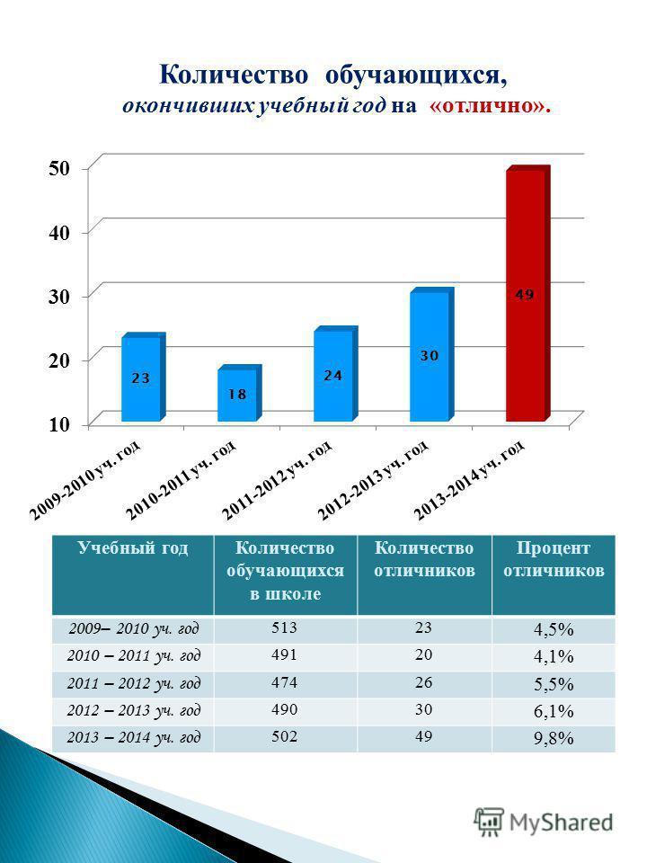 Количество обучающихся, окончивших учебный год на «отлично». Учебный год Количество обучающихся в школе Количество отличников Процент отличников 2009– 2010 уч. год 51323 4,5% 2010 – 2011 уч. год 49120 4,1% 2011 – 2012 уч. год 47426 5,5% 2012 – 2013 у
