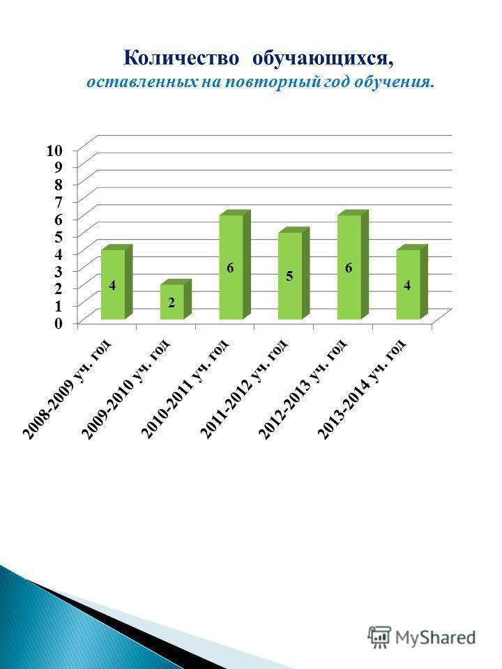 Количество обучающихся, оставленных на повторный год обучения.