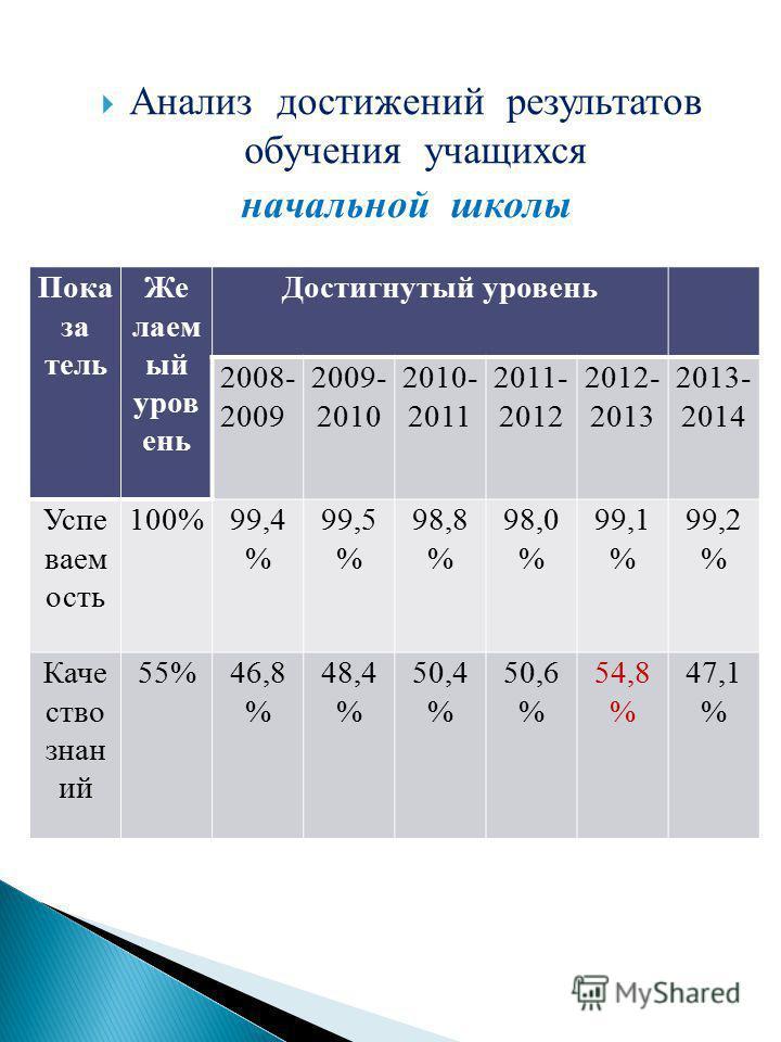 Анализ достижений результатов обучения учащихся начальной школы Пока за тель Же лаем ый уровень Достигнутый уровень 2008- 2009 2009- 2010 2010- 2011 2011- 2012 2012- 2013 2013- 2014 Успе ваем ость 100%99,4 % 99,5 % 98,8 % 98,0 % 99,1 % 99,2 % Каче ст
