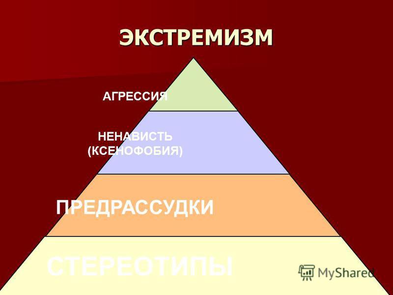 ЭКСТРЕМИЗМ СТЕРЕОТИПЫ ПРЕДРАССУДКИ НЕНАВИСТЬ (КСЕНОФОБИЯ) АГРЕССИЯ