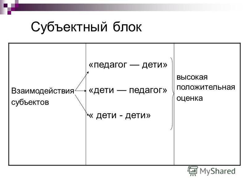 Субъектный блок Взаимодействия субъектов «педагог дети» «дети педагог» « дети - дети» высокая положительная оценка