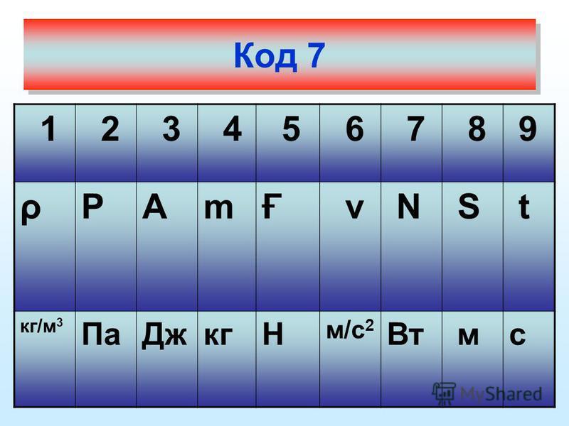 Код 7 1 2 3 4 5 6 7 8 9 ρРАmҒ v Ν S t кг/м 3 Па ДжкгН м/с 2 Вт мс