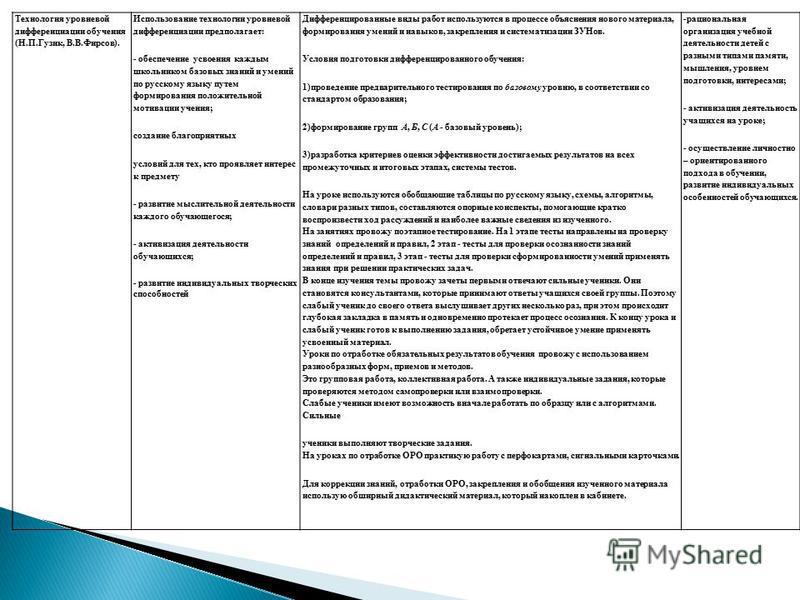 Технология уровневой дифференциации обучения (Н.П.Гузик, В.В.Фирсов). Использование технологии уровневой дифференциации предполагает: - обеспечение усвоения каждым школьником базовых знаний и умений по русскому языку путем формирования положительной