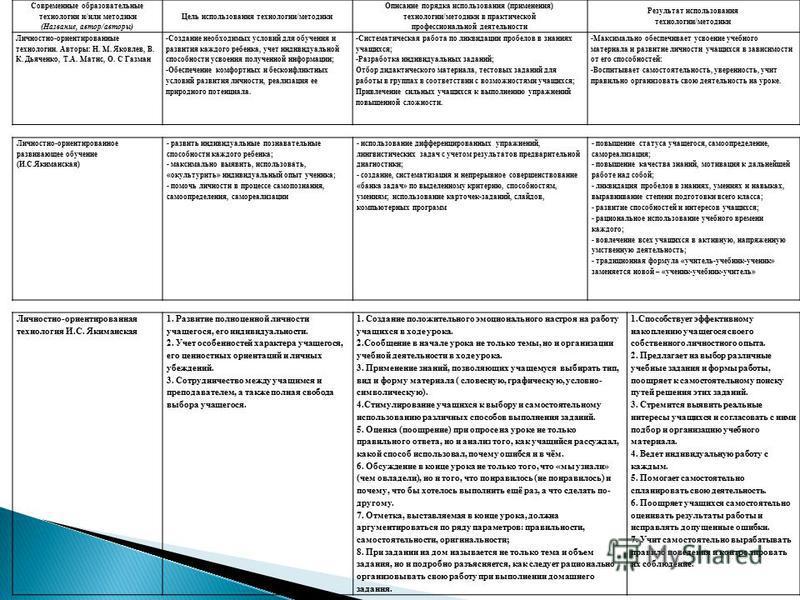 Современные образовательные технологии и/или методики (Название, автор/авторы) Цель использования технологии/методики Описание порядка использования (применения) технологии/методики в практической профессиональной деятельности Результат использования