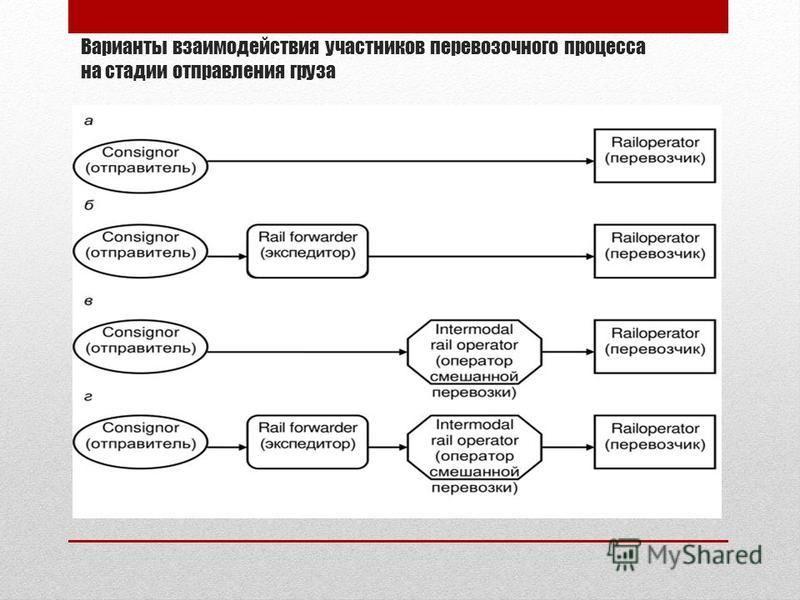 Варианты взаимодействия участников перевозочного процесса на стадии отправления груза