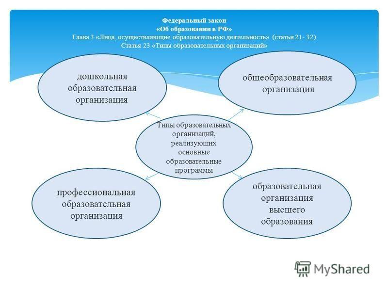 Федеральный закон «Об образовании в РФ» Глава 3 «Лица, осуществляющие образовательную деятельность» (статьи 21- 32) Статья 23 «Типы образовательных организаций» Типы образовательных организаций, реализующих основные образовательные программы образова