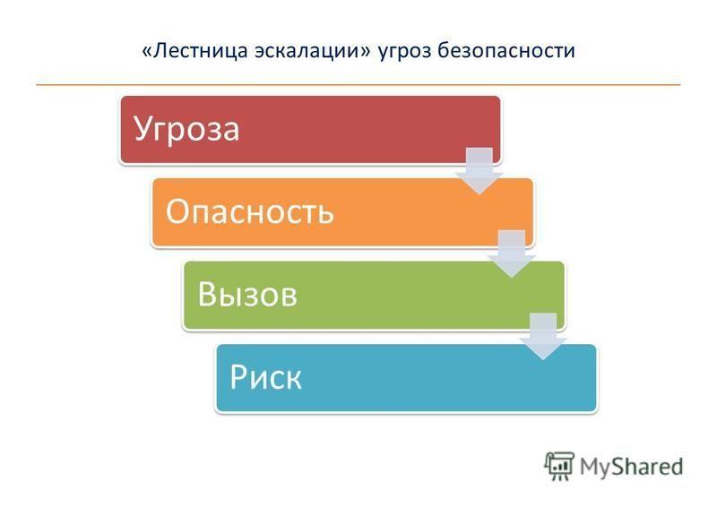 «Лестница эскалации» угроз безопасности Угроза ОпасностьВызов Риск