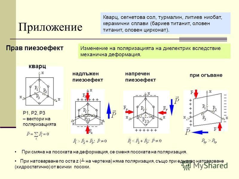 Прав пиезоефект Изменение на поляризацията на диелектрик вследствие механична деформация. Приложение Кварц, сегнетова сол, турмалин, литиев ниобат, керамични сплави (бариев титанит, оловен титанит, оловен цирконат). кварц P1, P2, P3 – вектори на поля