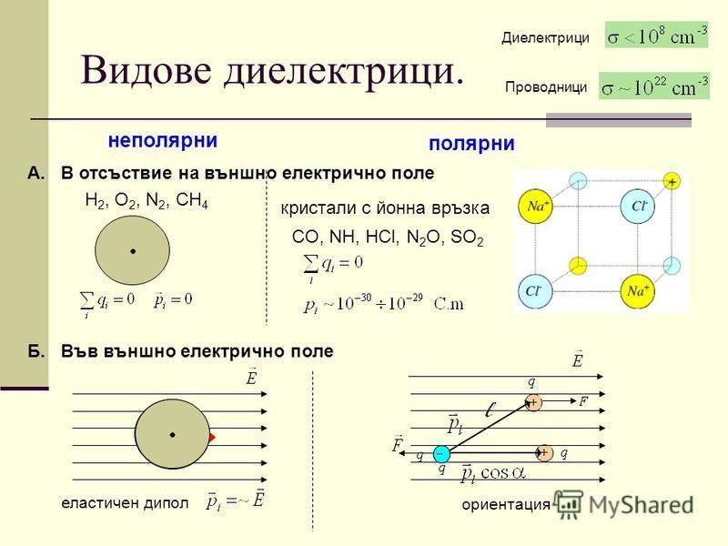 Видове диелектрици. полярни неполярни А. В отсъствие на външно електрично поле Б. Във външно електрично поле H 2, O 2, N 2, CH 4 CO, NH, HCl, N 2 O, SO 2 кристали с йонна връзка еластичен дипол ориентация Диелектрици Проводници