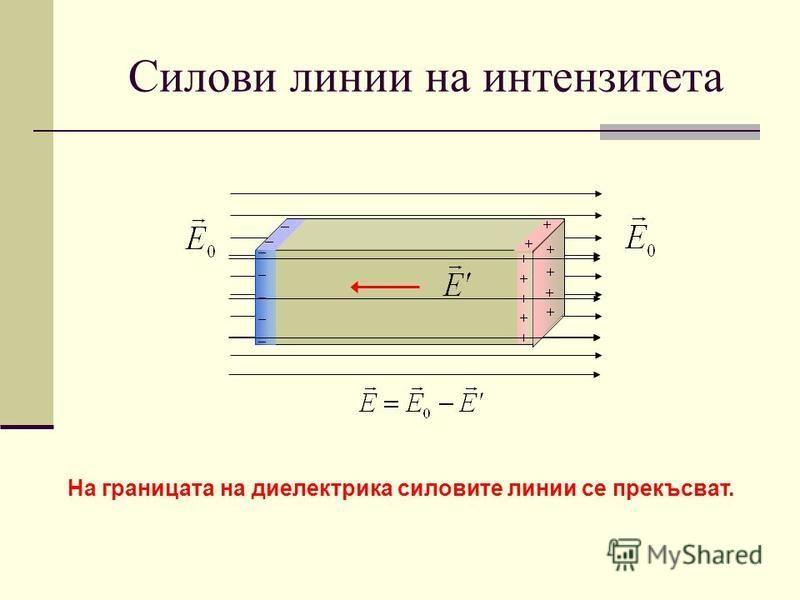 Силови линии на интензитета На границата на диелектрика силовите линии се прекъсват.