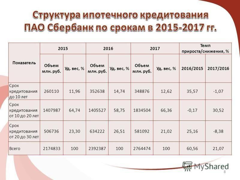 8 Показатель 201520162017 Темп прироста/снижения, % Объем млн. руб. Уд. вес, % Объем млн. руб. Уд. вес, % Объем млн. руб. Уд. вес, %2016/20152017/2016 Срок кредитования до 10 лет 26011011,9635263814,7434887612,6235,57-1,07 Срок кредитования от 10 до