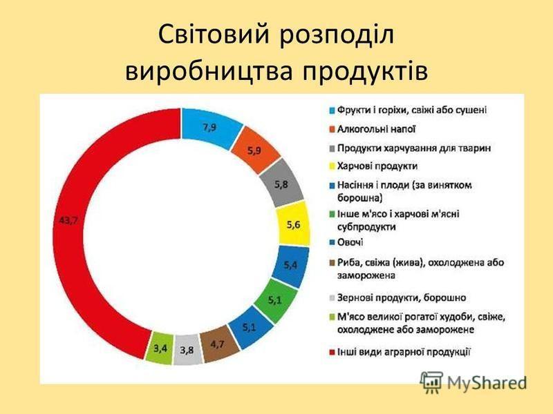 Світовий розподіл виробництва продуктів