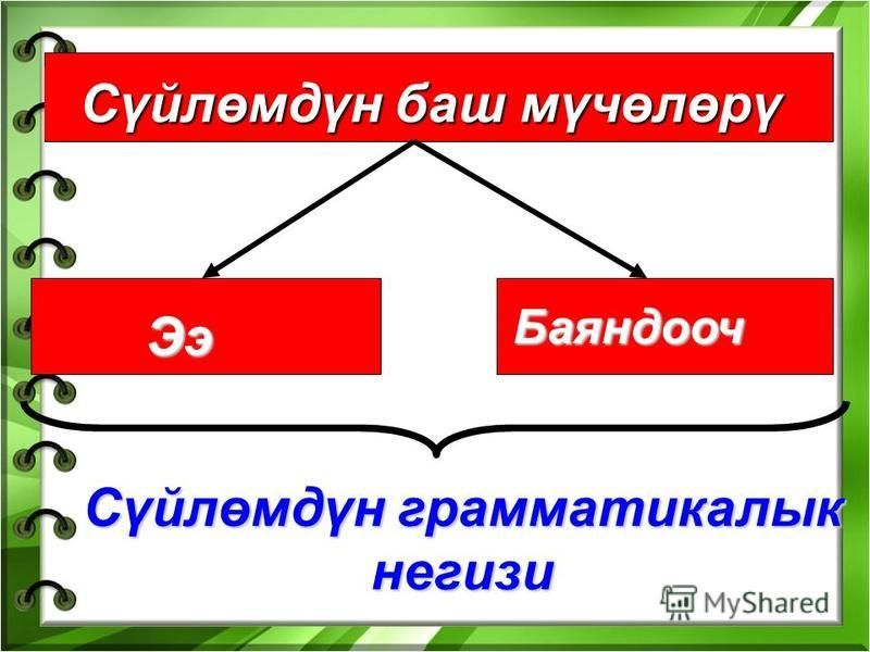 Сүйлөмдүн баш мүчөлөрү Ээ Баяндооч Сүйлөмдүн грамматика лык не гири