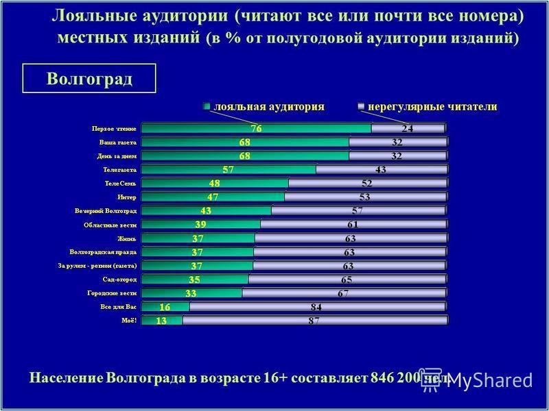 Лояльные аудитории (читают все или почти все номера) местных изданий (в % от полугодовой аудитории изданий) Население Волгограда в возрасте 16+ составляет 846 200 чел. Волгоград