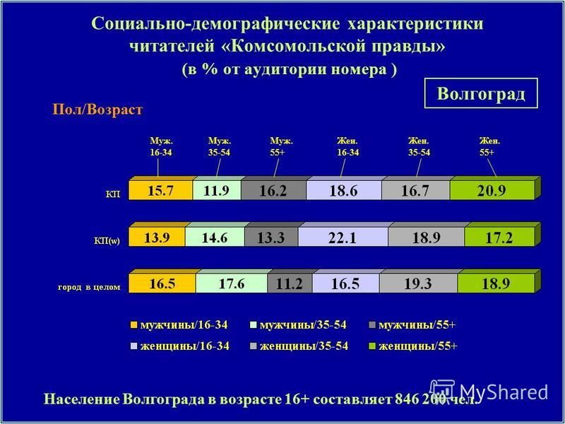 Пол/Возраст Социально-демографические характеристики читателей «Комсомольской правды» (в % от аудитории номера ) Муж. 16-34 Муж. 35-54 Муж. 55+ Жен. 16-34 Жен. 35-54 Жен. 55+ Население Волгограда в возрасте 16+ составляет 846 200 чел. Волгоград