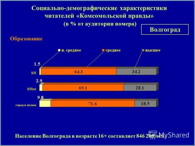 Образование Социально-демографические характеристики читателей «Комсомольской правды» (в % от аудитории номера) Население Волгограда в возрасте 16+ составляет 846 200 чел. Волгоград