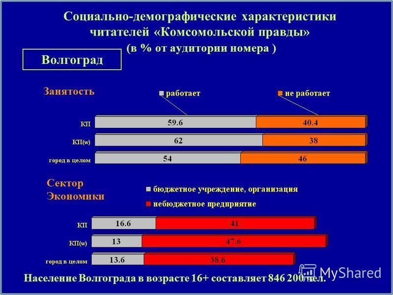Занятость Социально-демографические характеристики читателей «Комсомольской правды» (в % от аудитории номера ) Сектор Экономики Население Волгограда в возрасте 16+ составляет 846 200 чел. Волгоград