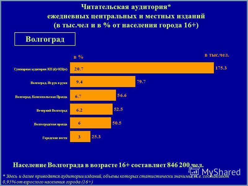 Читательская аудитория* ежедневных центральных и местных изданий (в тыс.чел и в % от населения города 16+) Население Волгограда в возрасте 16+ составляет 846 200 чел. * Здесь и далее приводятся аудитории изданий, объемы которых статистически значимы,