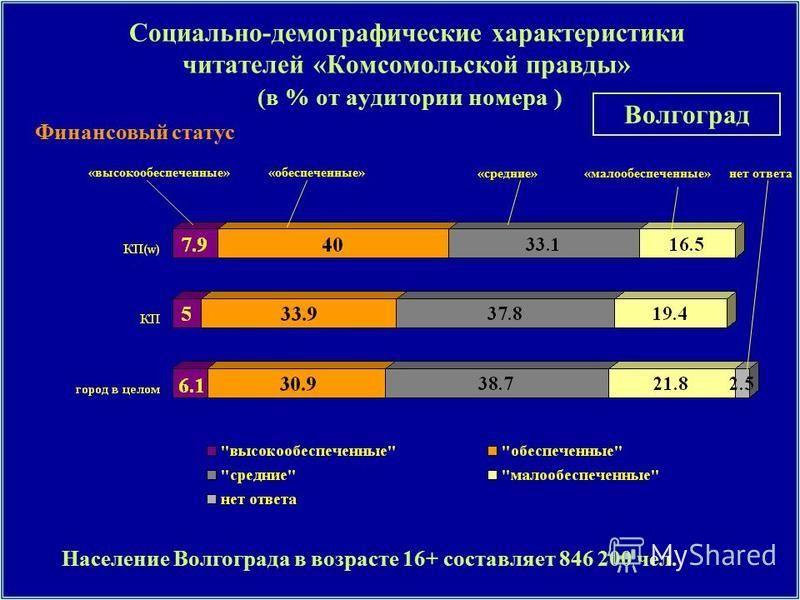 Финансовый статус Социально-демографические характеристики читателей «Комсомольской правды» (в % от аудитории номера ) «высокообеспеченные»«обеспеченные» «средние»«малообеспеченные»нет ответа Население Волгограда в возрасте 16+ составляет 846 200 чел