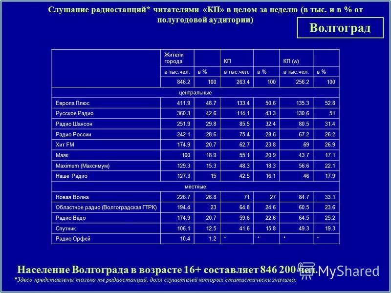 Слушание радиостанций* читателями «КП» в целом за неделю (в тыс. и в % от полугодовой аудитории) *Здесь представлены только те радиостанций, доля слушателей которых статистически значима. Население Волгограда в возрасте 16+ составляет 846 200 чел. Во
