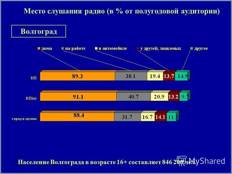 Место слушания радио (в % от полугодовой аудитории) Население Волгограда в возрасте 16+ составляет 846 200 чел. Волгоград