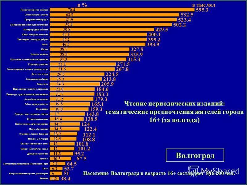 Чтение периодических изданий: тематические предпочтения жителей города 16+ (за полгода) Население Волгограда в возрасте 16+ составляет 846 200 чел. Волгоград в %в тыс.чел