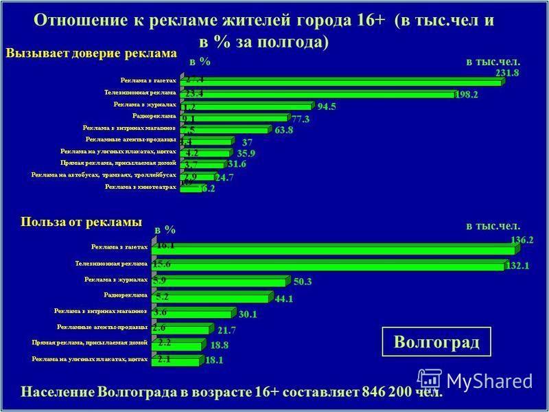 Отношение к рекламе жителей города 16+ (в тыс.чел и в % за полгода) Вызывает доверие реклама Население Волгограда в возрасте 16+ составляет 846 200 чел. Волгоград в тыс.чел.в % Польза от рекламы в % в тыс.чел.