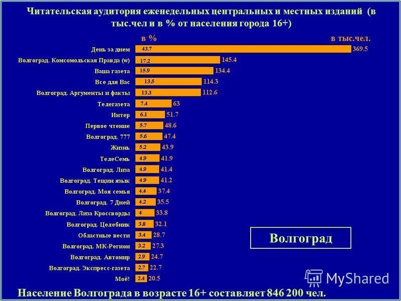Читательская аудитория еженедельных центральных и местных изданий (в тыс.чел и в % от населения города 16+) Население Волгограда в возрасте 16+ составляет 846 200 чел. Волгоград в тыс.чел.в %