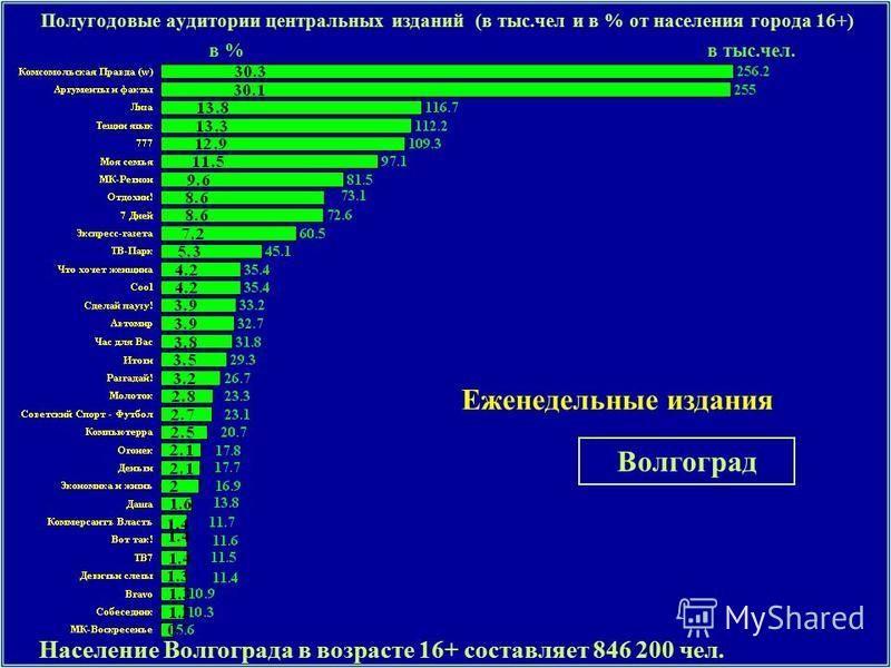 Полугодовые аудитории центральных изданий (в тыс.чел и в % от населения города 16+) Еженедельные издания Население Волгограда в возрасте 16+ составляет 846 200 чел. Волгоград в %в тыс.чел.