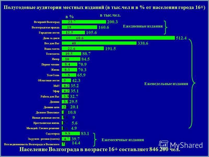 Полугодовые аудитории местных изданий (в тыс.чел и в % от населения города 16+) Ежедневные издания Еженедельные издания Население Волгограда в возрасте 16+ составляет 846 200 чел. в % в тыс.чел. Ежемесячные издания