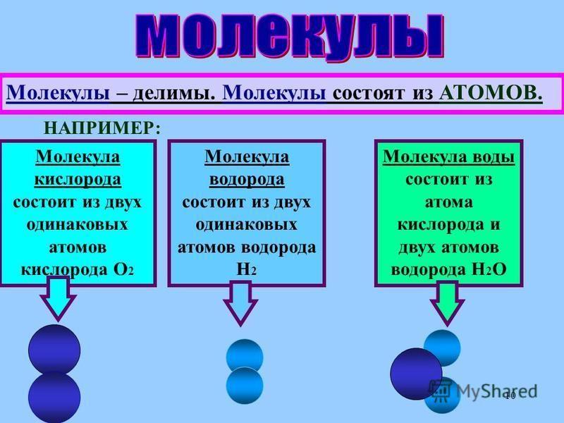 10 Молекулы – делимы. Молекулы состоят из АТОМОВ. НАПРИМЕР: Молекула кислорода состоит из двух одинаковых атомов кислорода О2О2 Молекула водорода состоит из двух одинаковых атомов водорода Н2Н2 Молекула воды состоит из атома кислорода и двух атомов в